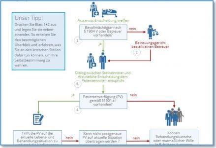 Patientenwille und Patientenverfügung PDF
